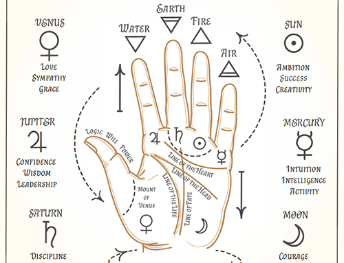Palmistry: Love in the Hands